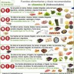 Las Vitaminas – Infografías